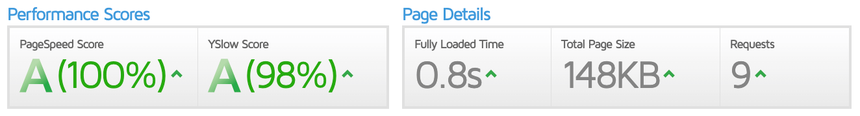 After - GT Metrix PageSpeed/YSlow performance metrics showing a score of 100% and 98% and load time of 0.8 seconds
